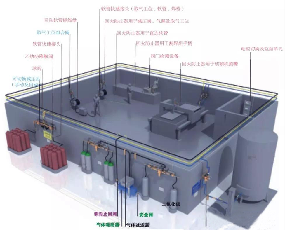 气路供气系统设计方案